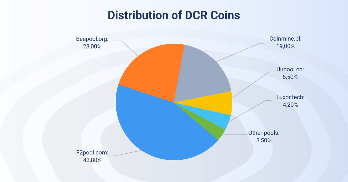 Distribution of DCR Coins