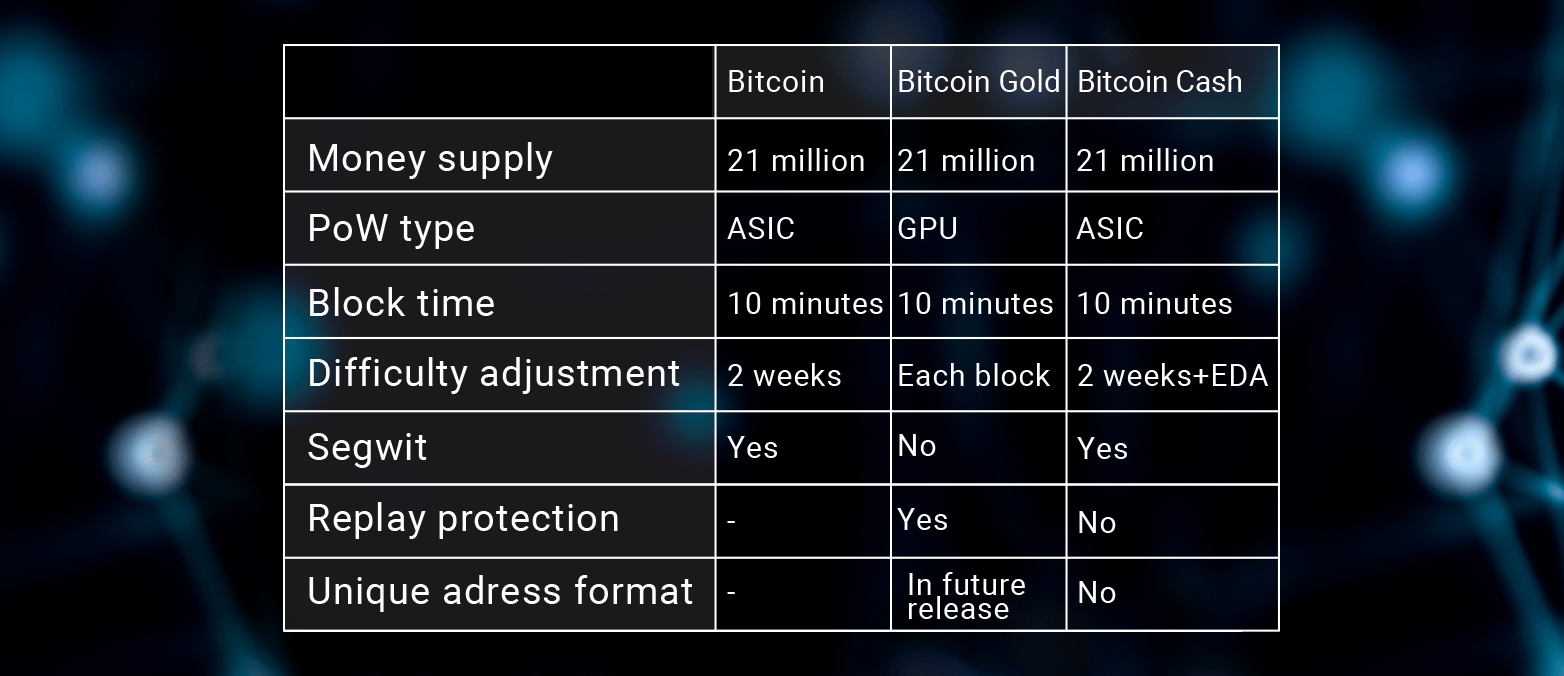Bitcoin stats