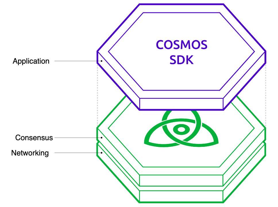 Cosmos Schema