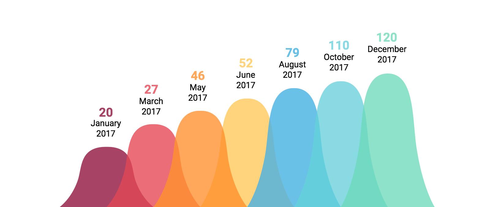 EXMO growth