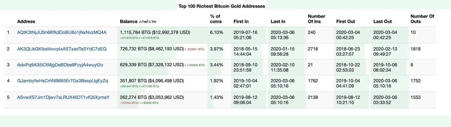 Топ-5 самых богатых адресов Bitcoin Gold