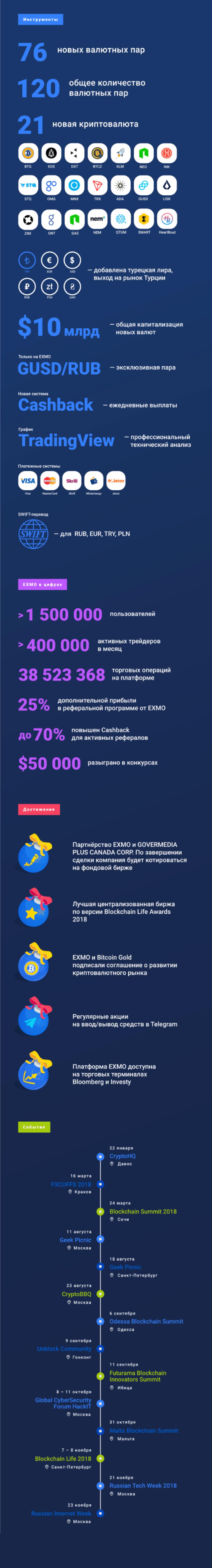 Инфографика: итоги 2018