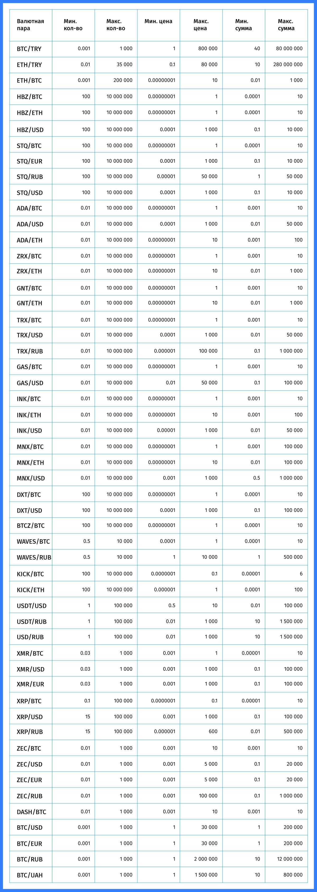 EXMO увеличивает лимиты