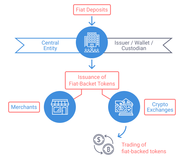 How Stablecoins Work