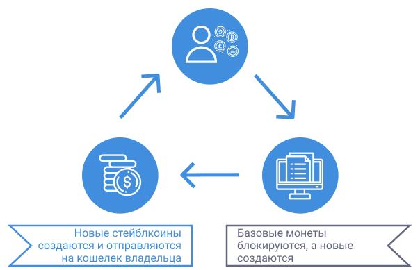 Пример стейблоина, обеспеченный криптовалютой