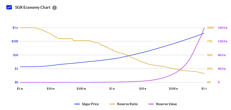 Динамика изменений резервов Sogur SGR