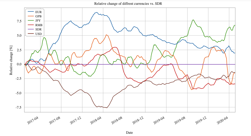 Сравнение динамики курса Sogur SGR