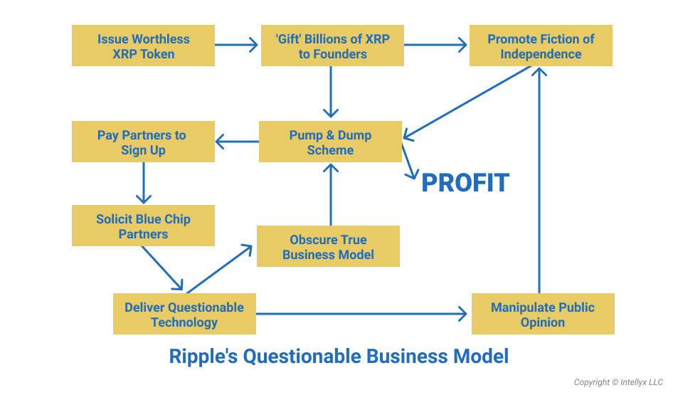 How Ripple make money