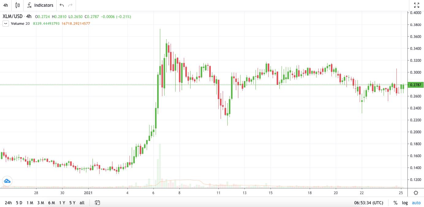 XLM-USD