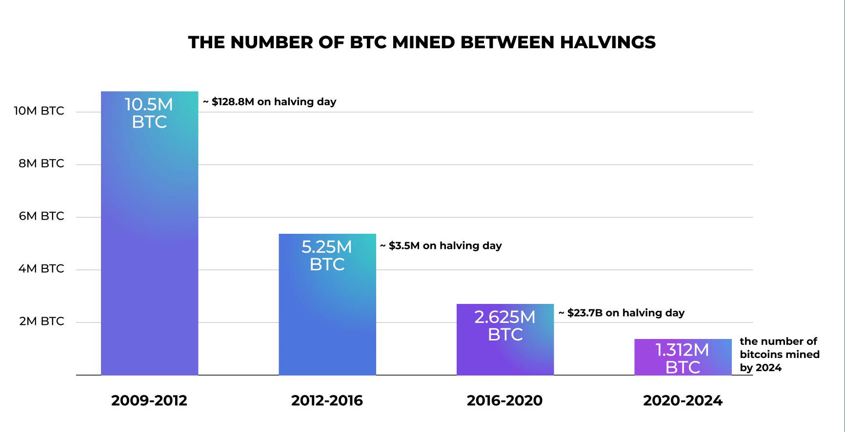 BTC mined