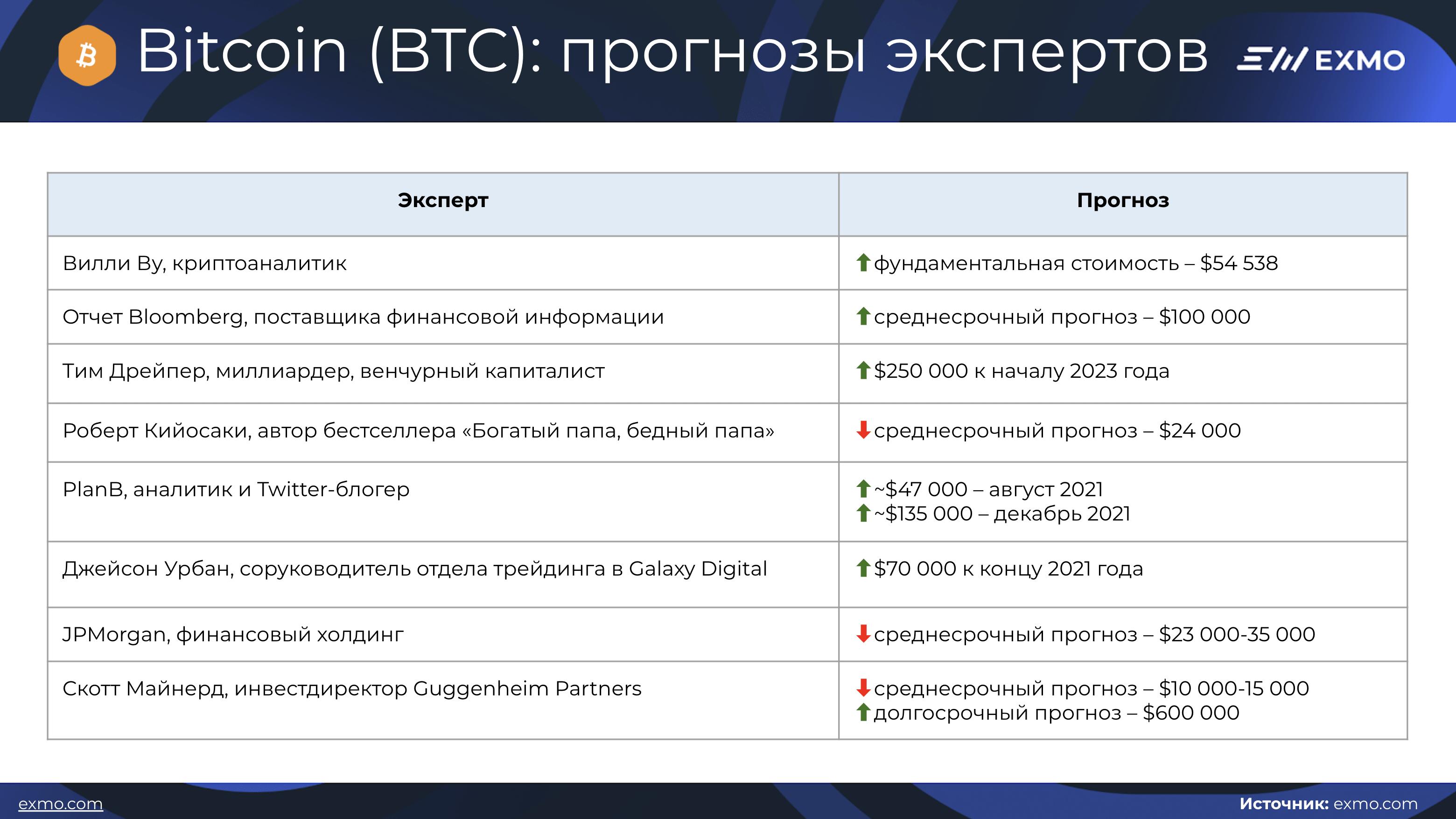 BTC прогнозы