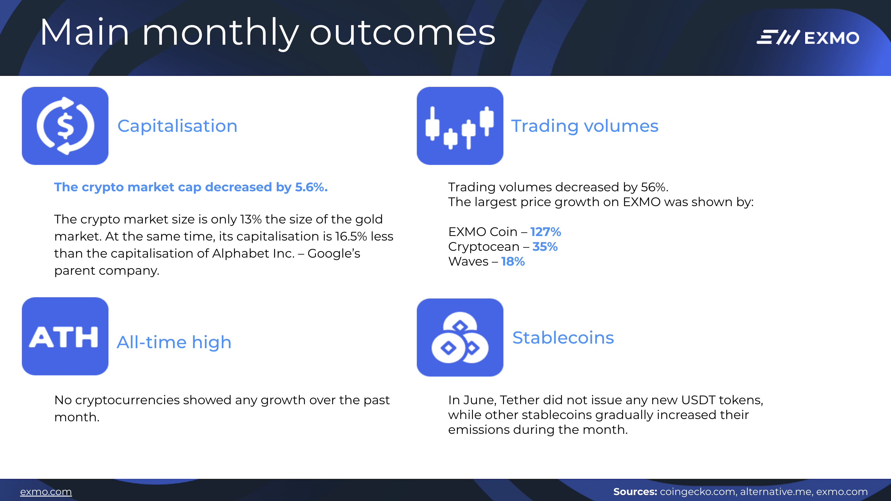 Monthly outcomes