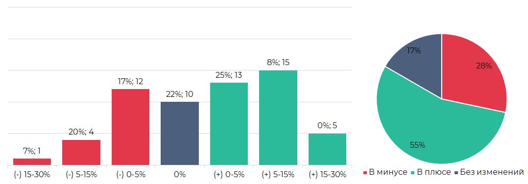 Сегментация криптовалют по итогам торгов (29 июля – 4 августа)