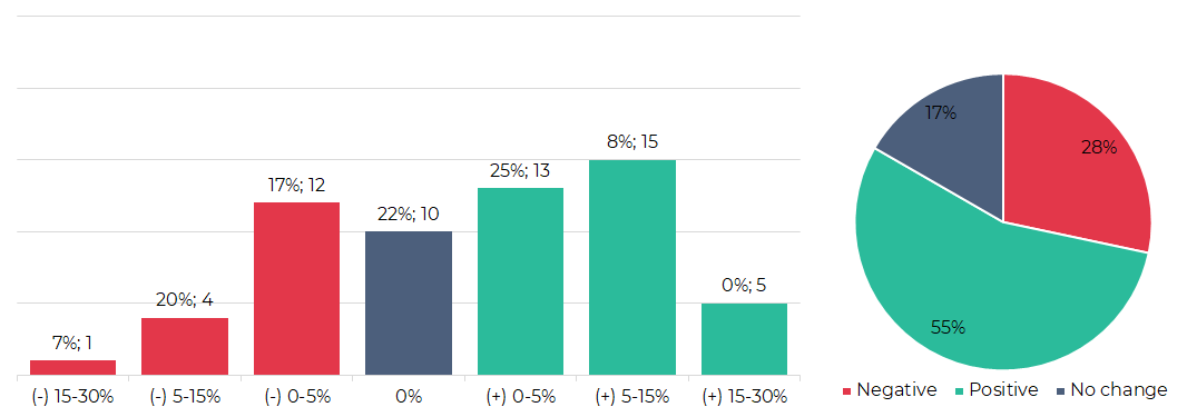 Segmentation of cryptocurrencies based on trading results (22nd - 28th July)