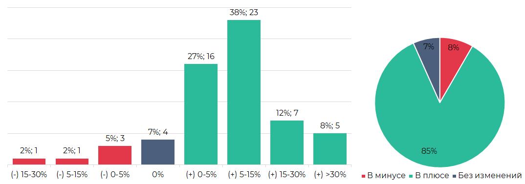 Сегментация криптовалют по результатам торгов (27 августа – 2 сентября)