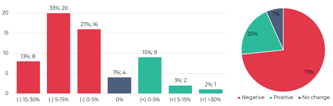 Segmentation of cryptocurrencies based on trading results (2nd - 8th September 2021)
