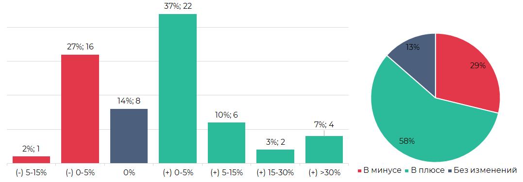 Сегментация криптовалют по результатам торгов (9 - 15 сентября)