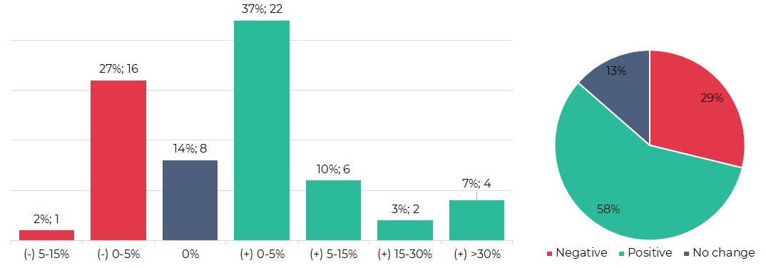 Segmentation of cryptocurrencies